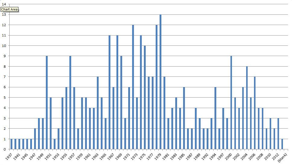 A résztvevők születési idő szerinti megoszlása